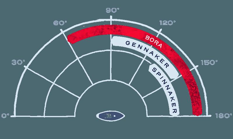Größerer Einsatzbereich am Wind durch flacheren Segelradius