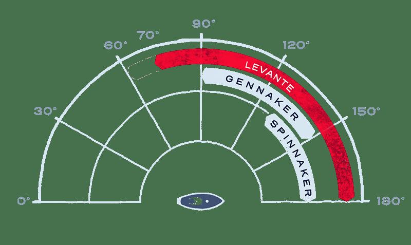 Größerer Einsatzbereich am Wind