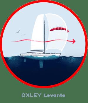 OXLEY Levante Spinnaker im Vergleich