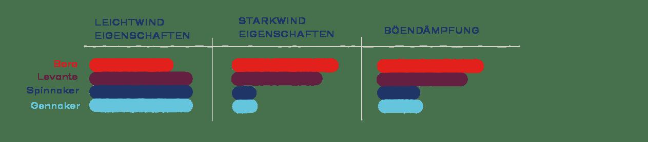 Böendämpfung, Leichtwind- und Starkwind Eigenschaften