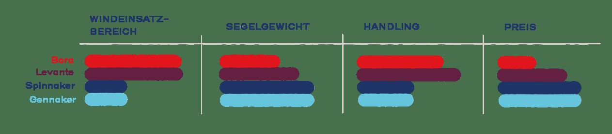 Vergleich Windeinsatzbereich, Gewicht, Handling und Preis.