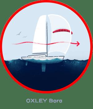 OXLEY Spinnaker im Vergleich
